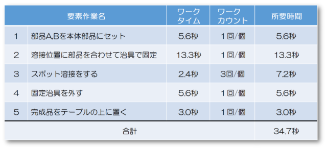 IE手法の7つ道具①タイムスタディ(時間研究)編