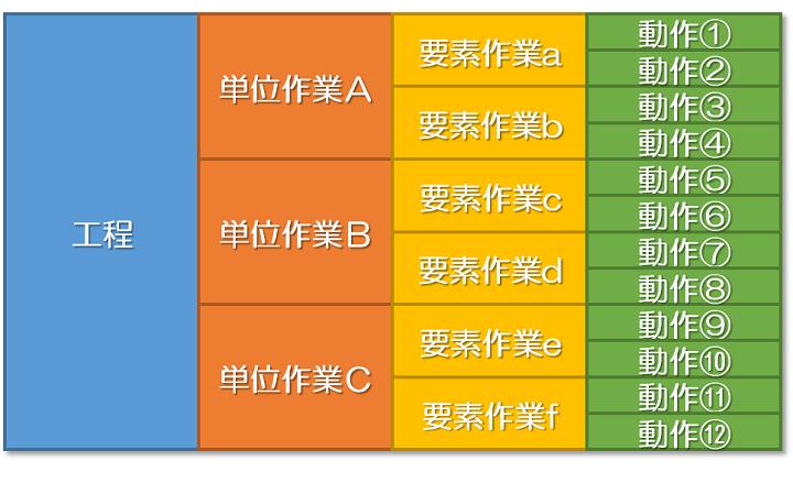 IE手法の7つ道具④動作分析(作業分析)概論編