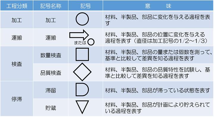 IE手法の7つ道具③工程分析のフロープロセスチャート(加工工程分析)編