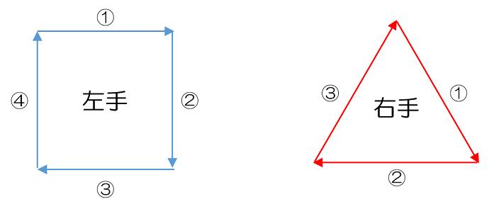 動作経済の4原則とは?すぐ応用できる考え方を理解する!