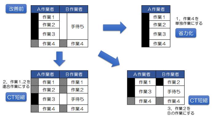 連合作業分析で見逃し勝ちな3つのポイント 生産性向上への道しるべ
