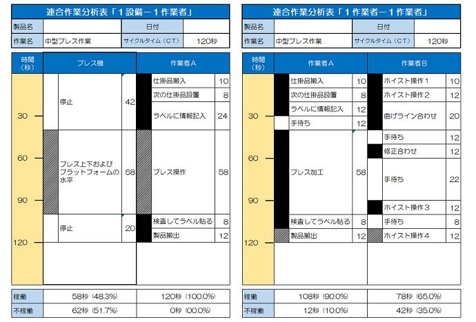 連合作業分析とは?概論編 M-Mチャートの種類を把握して自職場分析