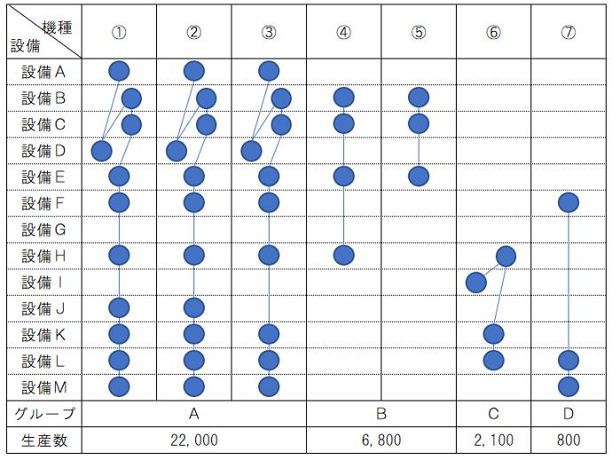 IE手法7つ道具③工程分析の類似工程分析で経路を整理しよう編