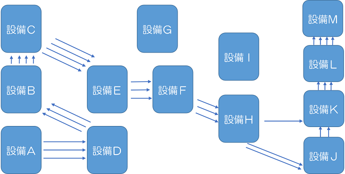 IE手法7つ道具③工程分析のフローダイアグラムでレイアウトの最適化編