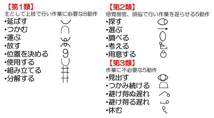 IE手法7つ道具④動作分析(作業分析)サーブリック分析とは?記号で動作を見える化編