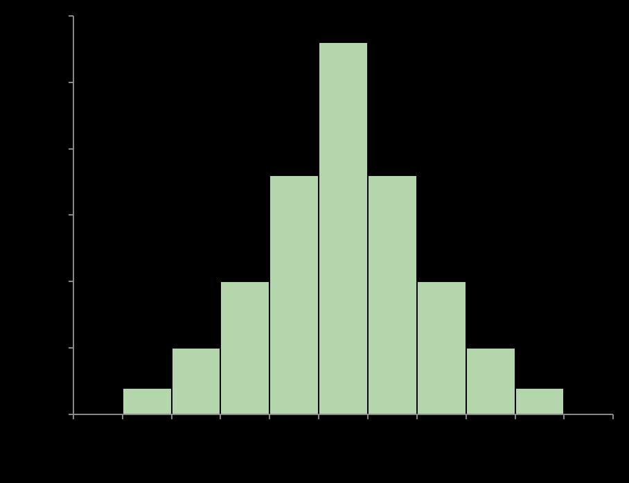 QC7つ道具の使い方②ヒストグラムの分布形状の見方を知る