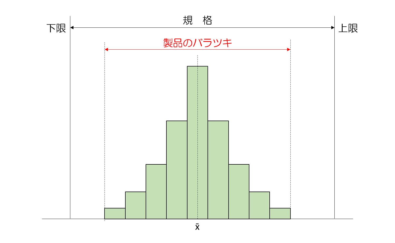 QC7つ道具の使い方④ヒストグラムの平均値とバラツキでわかること