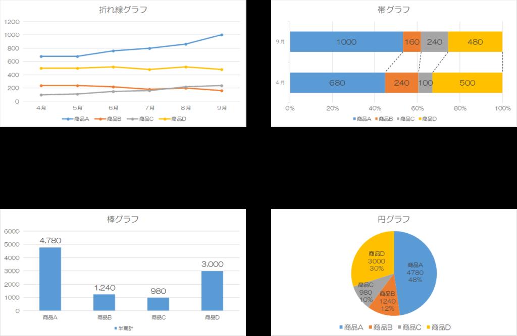 QC7つ道具の使い方③グラフの作り方(エクセル含む)