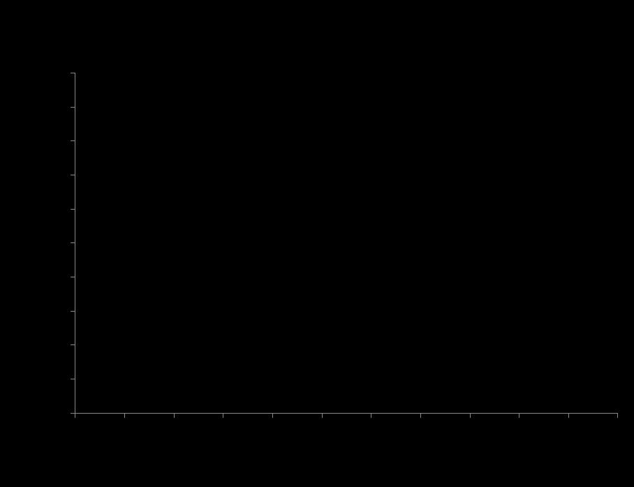 QC7つ道具の使い方②ヒストグラムの作り方(エクセルも含む)