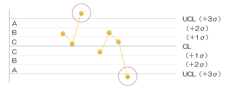 QC7つ道具の使い方⑮シューハート管理図の見方~異常判定のルール~