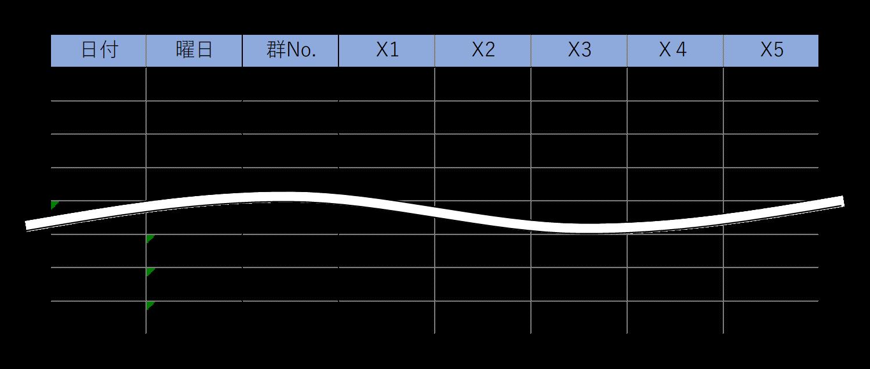 QC7つ道具の使い方⑭管理図の作り方(エクセル版)