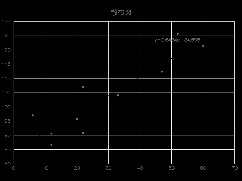 QC7つ道具の使い方⑨散布図の作り方(エクセル含む)
