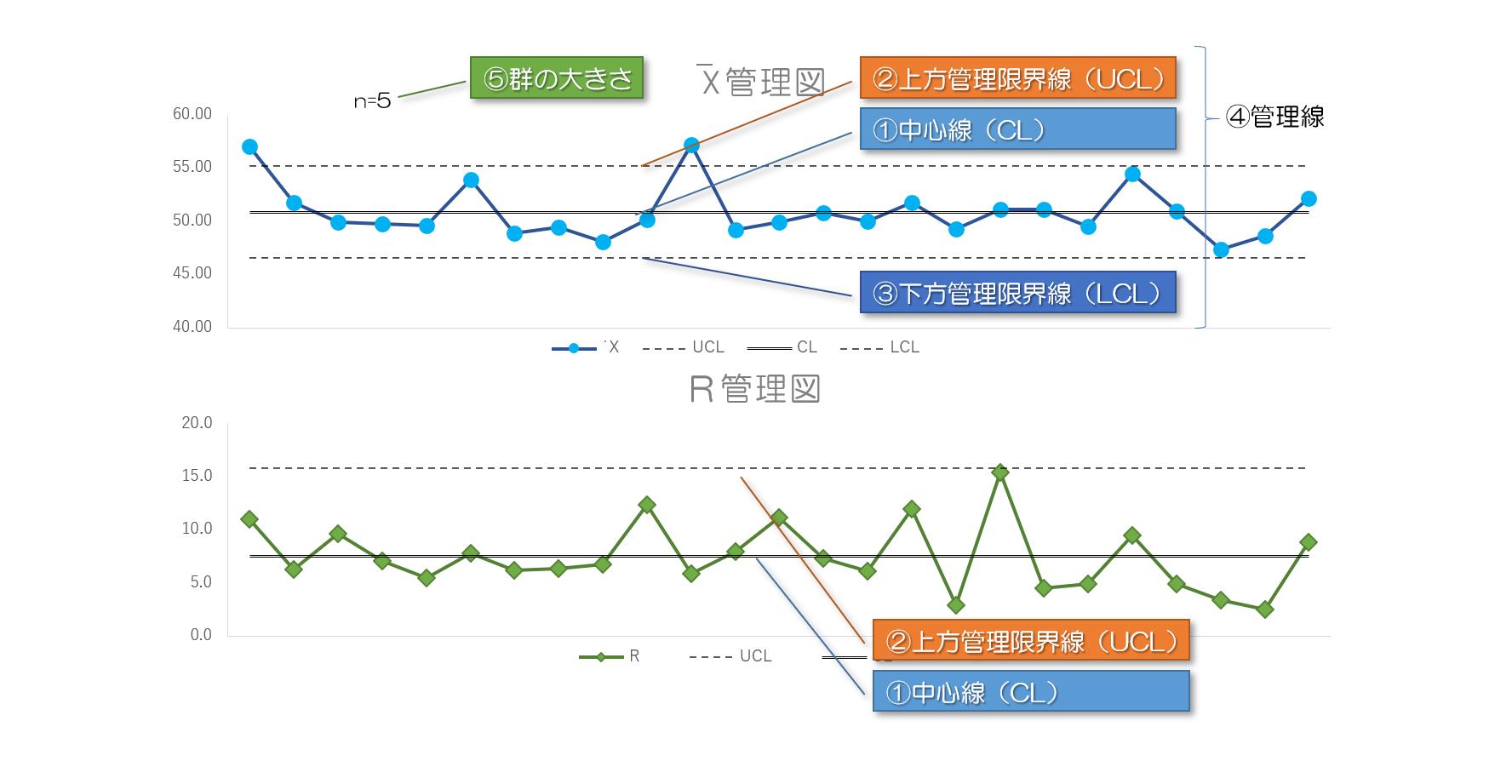 QC7つ道具の使い方⑬管理図の作り方(エクセルは次回)