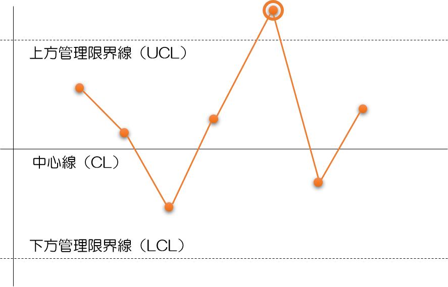 管理図とは何か?最も簡単に統計学を語ります