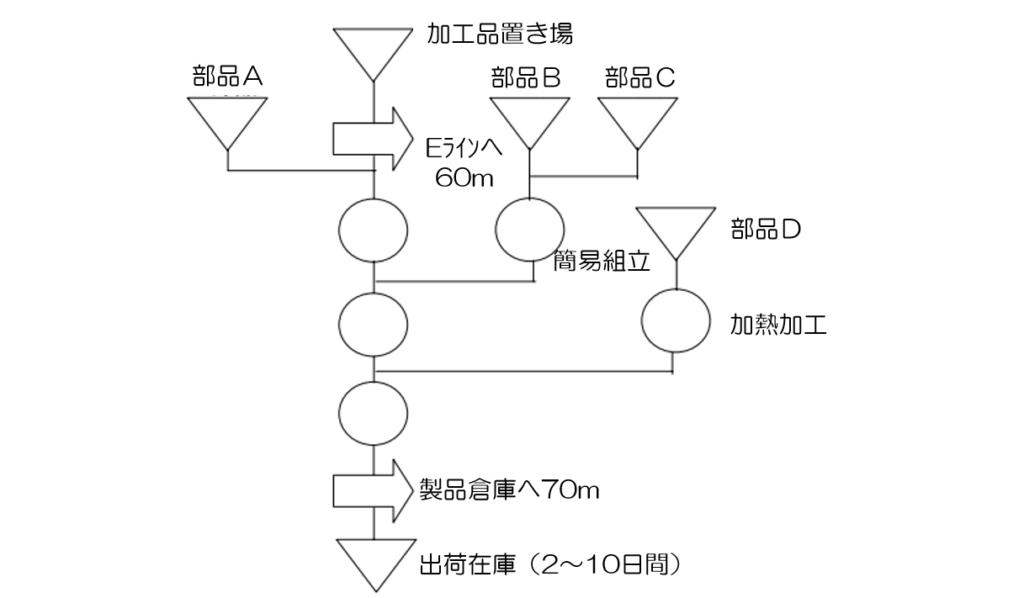 IE手法の7つ道具③工程分析のアッセンブリーチャート(組立工程分析)編