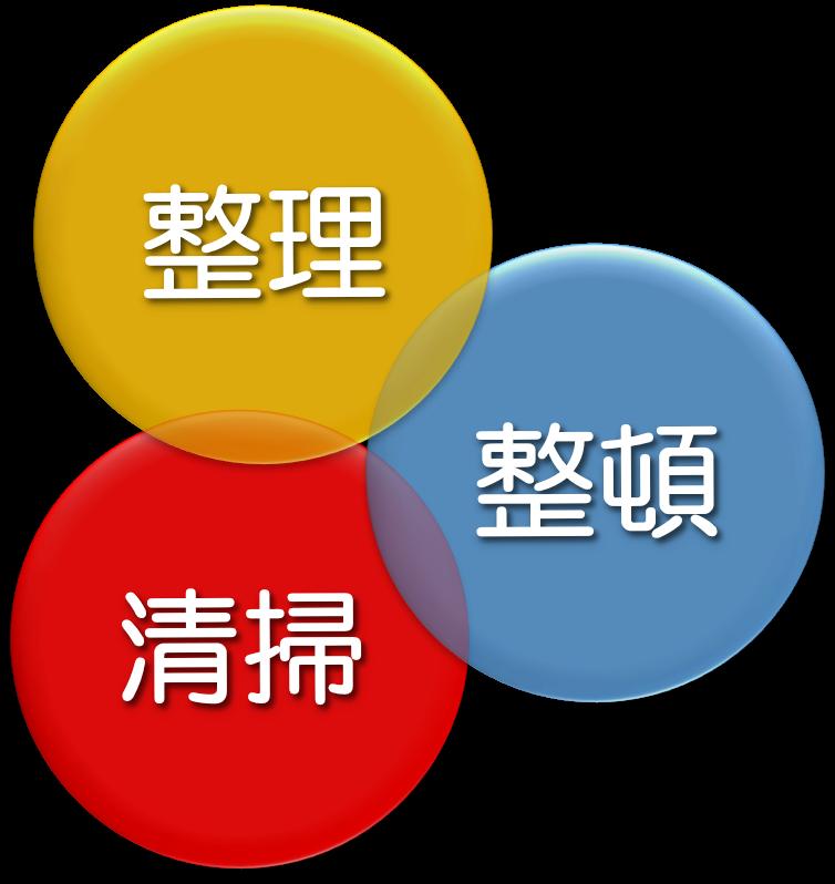 5S活動(3S)が仕事の基本だと呼ばれる理由