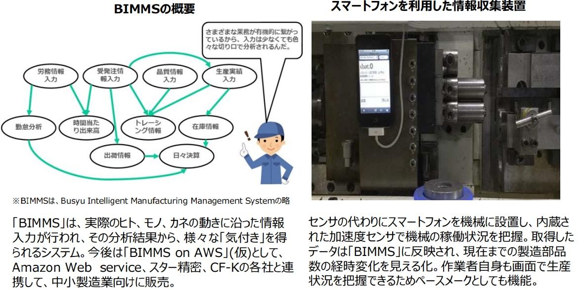 IoT改善事例⑰スマートデバイスを活用した『見える化システム』を自社開発