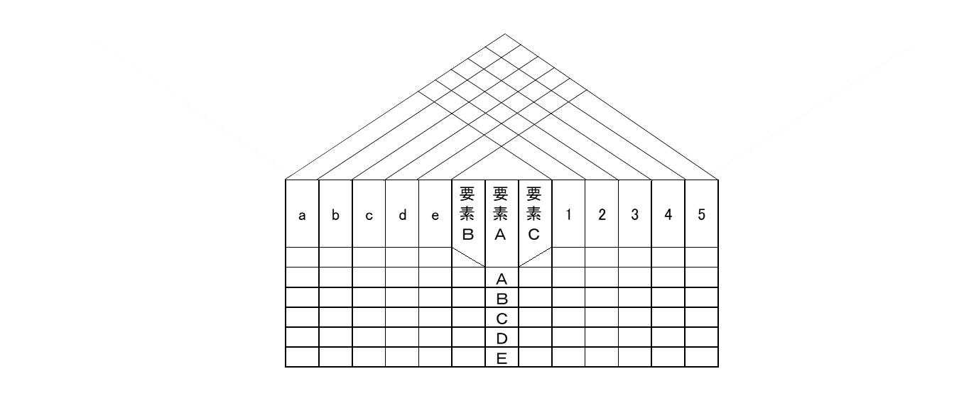 Y型マトリックス図法