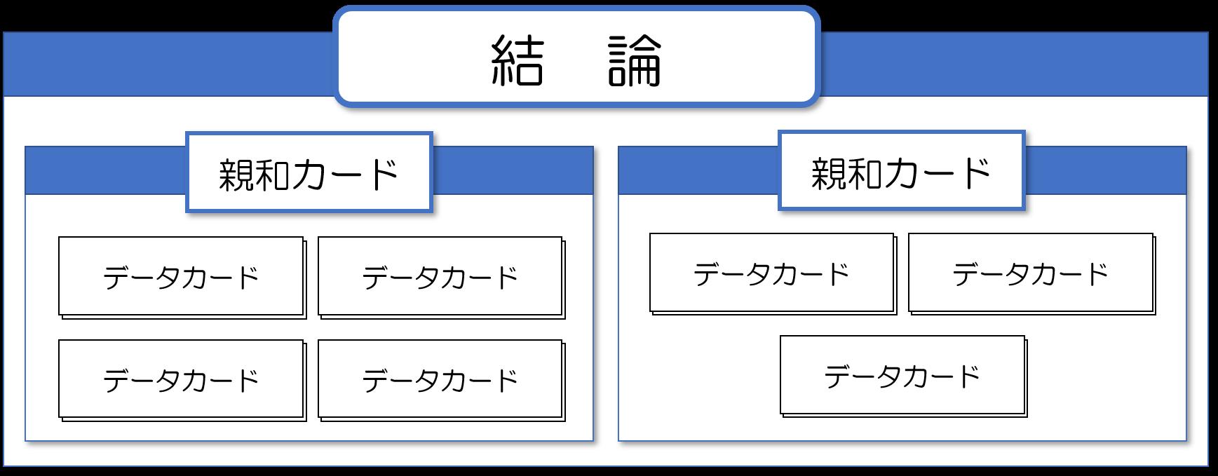 新QC7つ道具①親和図法とは?読み方や進め方をわかりやすく解説