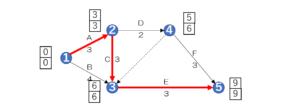 アローダイヤグラム法の書き方~例題の解き方を作成手順ごとに解説~