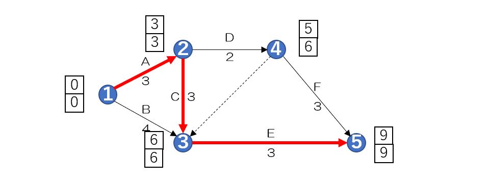 アローダイヤグラム法 クリティカルパス