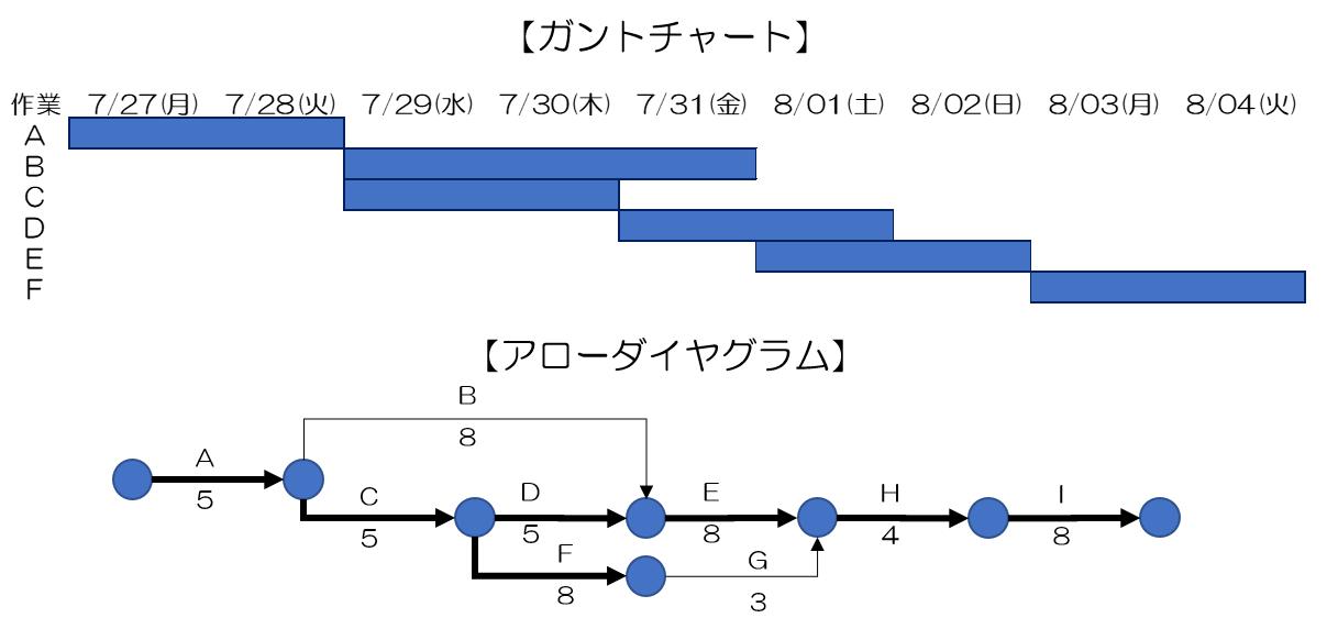 アローダイヤグラム法のイメージ図