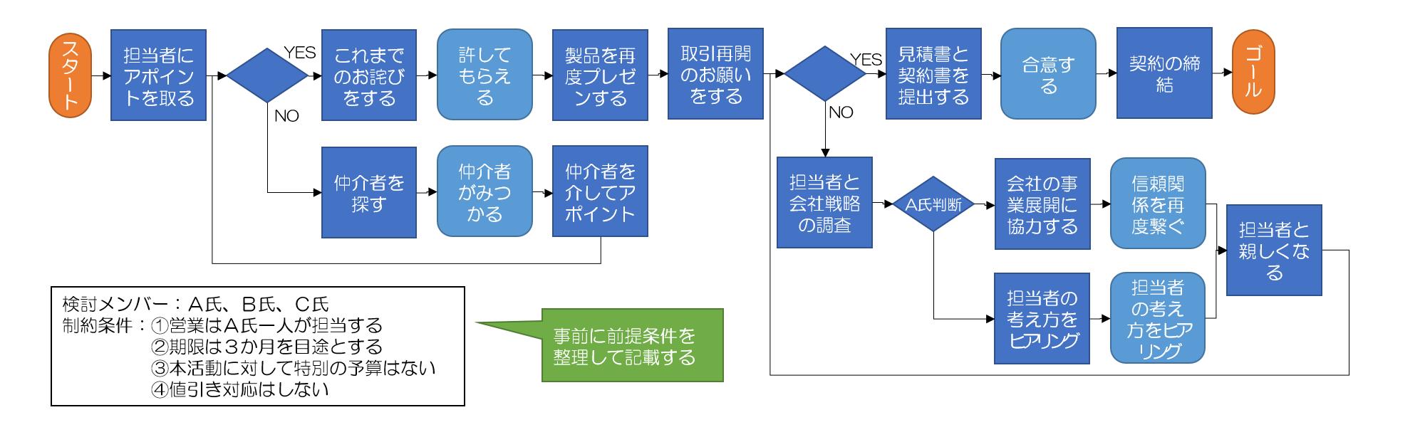 PDPC法の事例