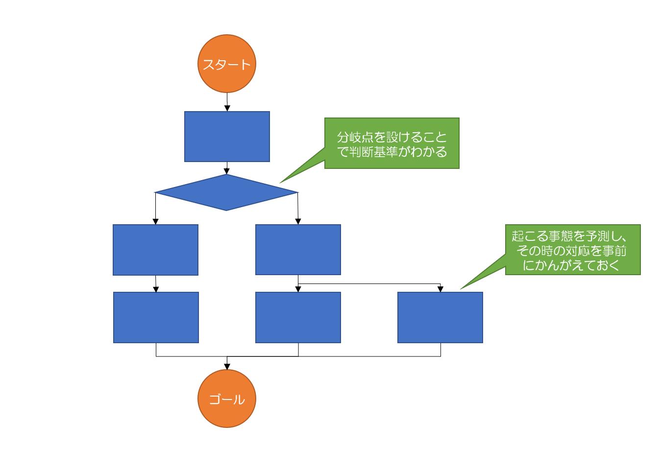 PDPC法のイメージ図