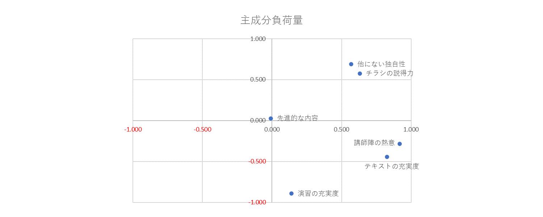 2つの主成分の相関図