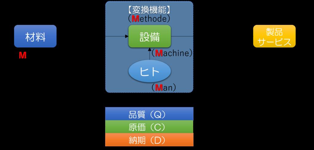 ワークシステムのイメージ