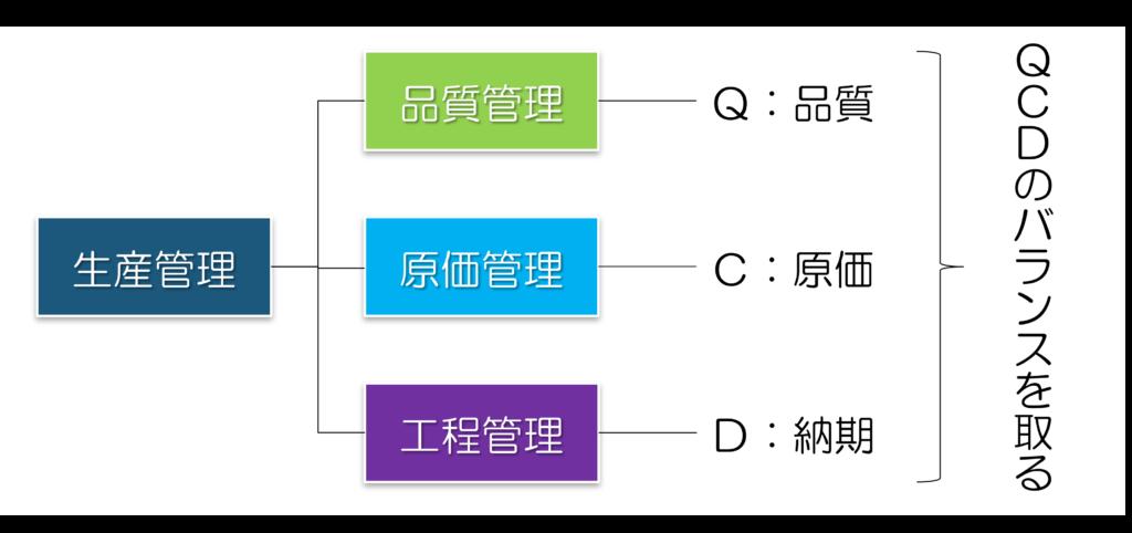 生産管理とは~製造業の3要素をデザインする3機能を理解する~